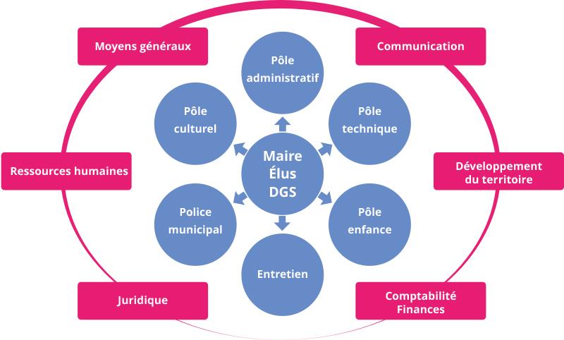 schema organisation des services