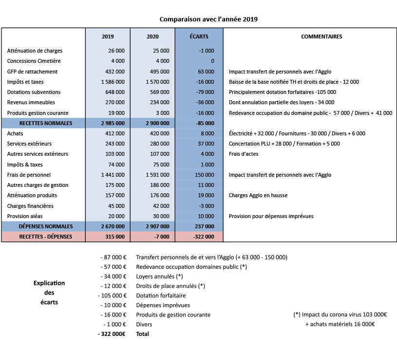 budget 2020 anduze p3