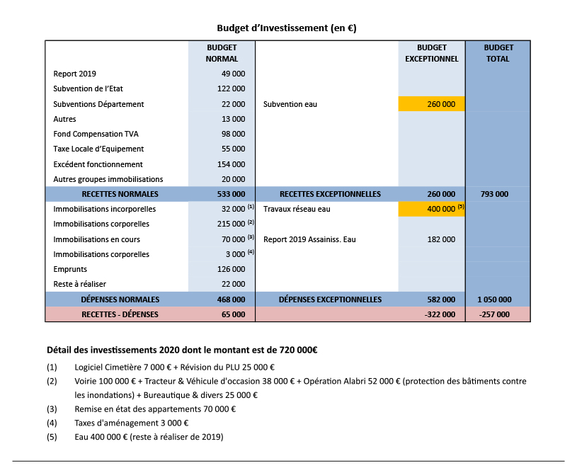 budget 2020 anduze p4